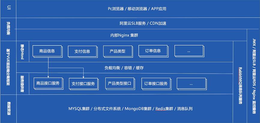 安徽APP开发技术实现