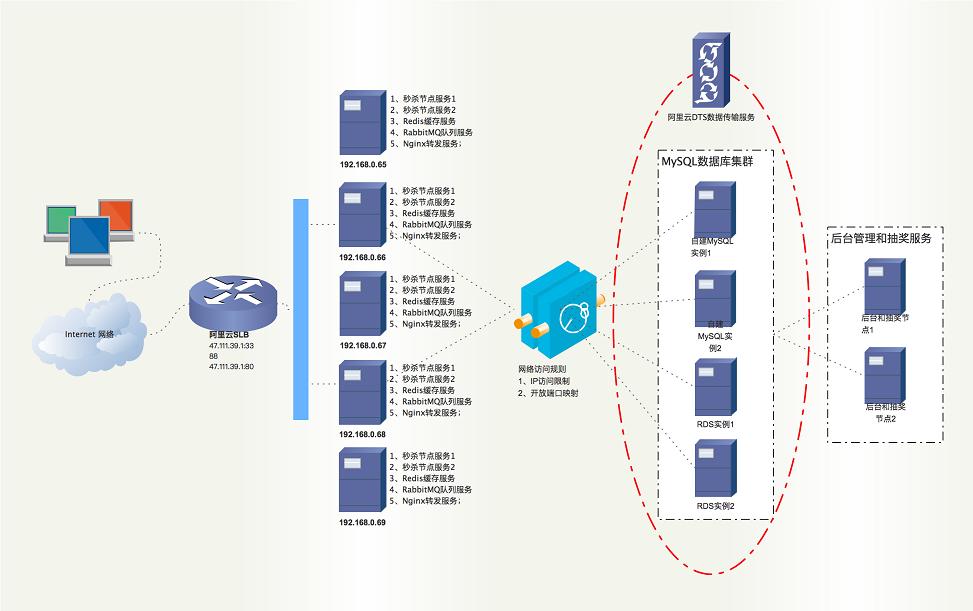 安徽APP开发物理部署架构