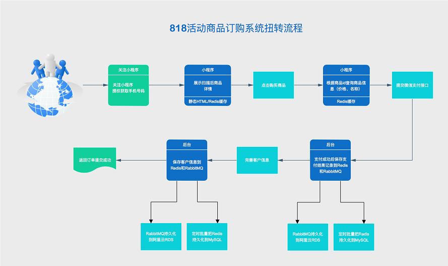 安徽APP开发订购流程
